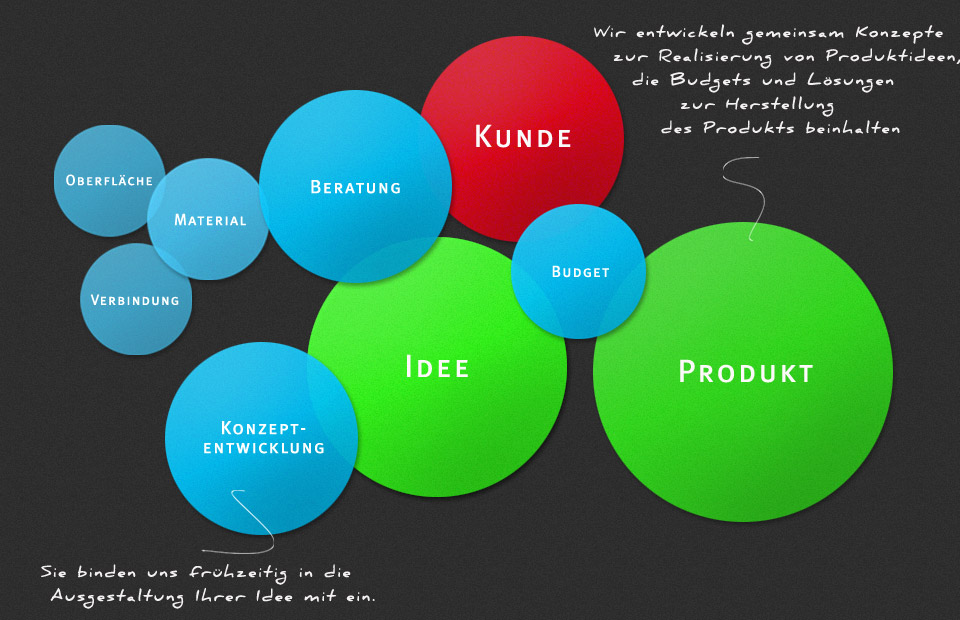 Design Management Berlin · Chart Consulting