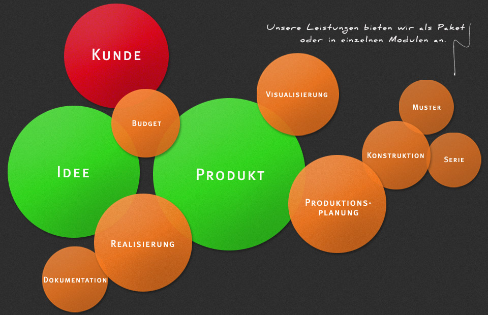 Design Management Berlin · Chart Management